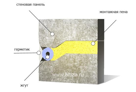 Канализация герметизация стыков пластиковых труб
